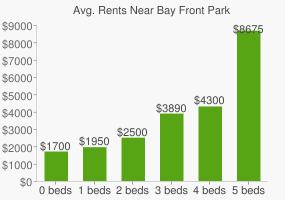Graph of average rent prices for Bay Front Park