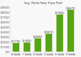 Graph of average rent prices for Pace Park