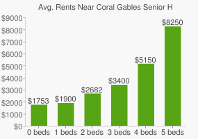 Graph of average rent prices for Coral Gables Senior High School