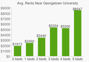 Graph of average rent prices for Georgetown University