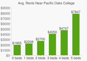 Graph of average rent prices for Pacific Oaks College