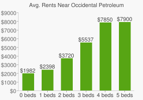Graph of average rent prices for Occidental Petroleum Headquarters