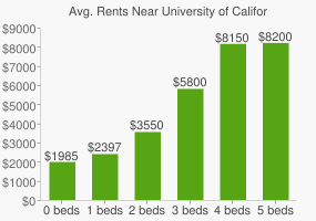 Graph of average rent prices for University of California - Los Angeles