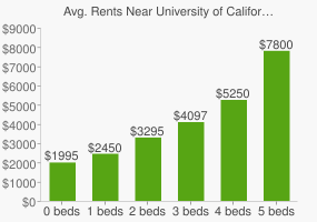 Graph of average rent prices for University of California - Berkeley