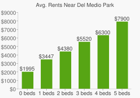 Graph of average rent prices for Del Medio Park