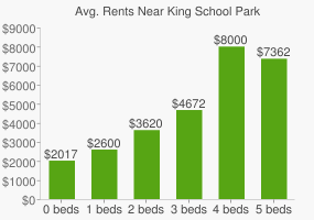 Graph of average rent prices for King School Park