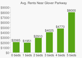 Graph of average rent prices for Glover Parkway & Childrens Playground