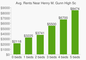 Graph of average rent prices for Henry M. Gunn High School