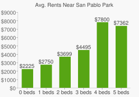Graph of average rent prices for San Pablo Park