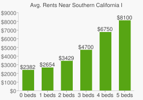 Graph of average rent prices for Southern California Institute of Architecture