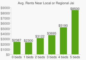 Graph of average rent prices for Local or Regional Jail High School