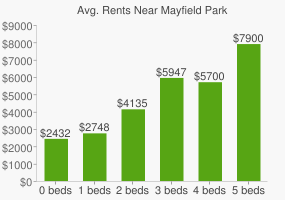 Graph of average rent prices for Mayfield Park