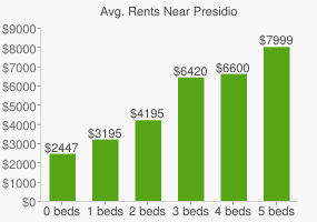 Graph of average rent prices for Presidio