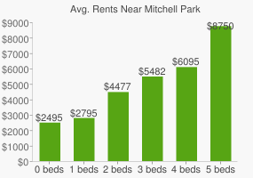 Graph of average rent prices for Mitchell Park