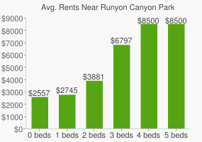Graph of average rent prices for Runyon Canyon Park