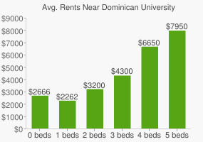 Graph of average rent prices for Dominican University of California