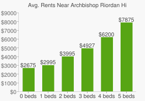 Graph of average rent prices for Archbishop Riordan High School