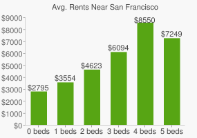 Graph of average rent prices for San Francisco