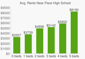 Graph of average rent prices for Pace High School