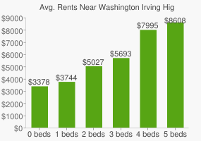 Graph of average rent prices for Washington Irving High School