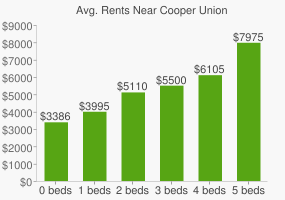 Graph of average rent prices for Cooper Union
