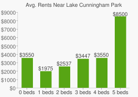 Graph of average rent prices for Lake Cunningham Park