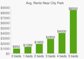 Graph of average rent prices for City Park
