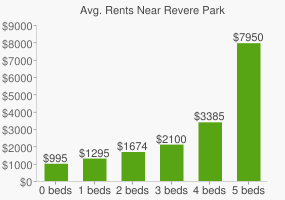 Graph of average rent prices for Revere Park