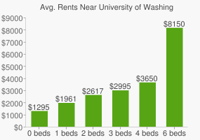 Graph of average rent prices for University of Washington