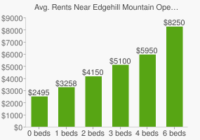 Graph of average rent prices for Edgehill Mountain Open Space Park