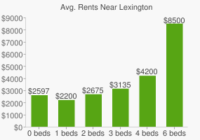 Graph of average rent prices for Lexington