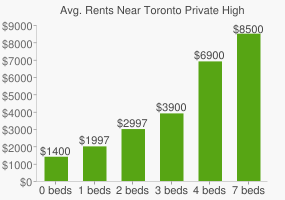 Graph of average rent prices for Toronto Private High School