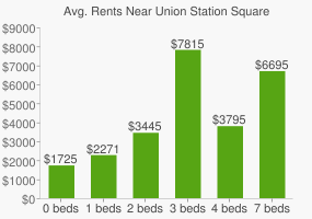 Graph of average rent prices for Union Station Square