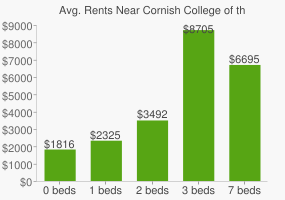 Graph of average rent prices for Cornish College of the Arts