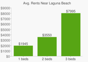 Graph of average rent prices for Laguna Beach
