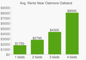 Graph of average rent prices for Oakmore Oakland