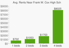 Graph of average rent prices for Frank W. Cox High School