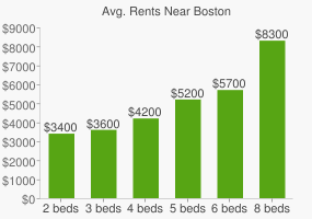 Graph of average rent prices for Boston