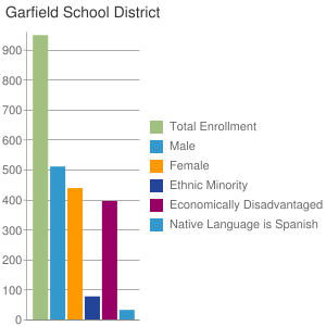 Garfield School District