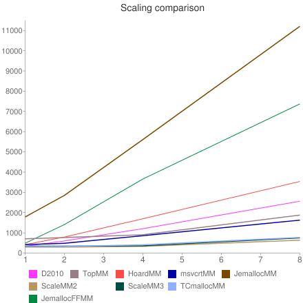 URL SimpleChallenge comparison chart