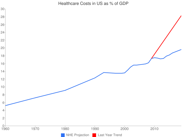Healthcare Costs in US as % of GDP