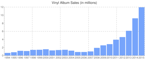 Vinyl Album Sales (in millions)