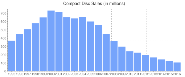 Compact Disc Sales (in millions)