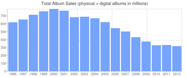 Total Album Sales (physical + digital albums in millions)
