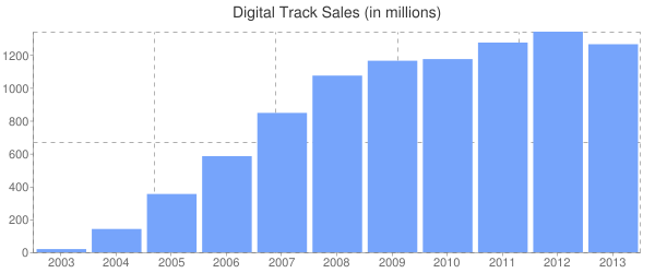Digital Track Sales (in millions)