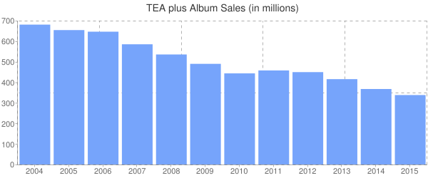 TEA plus Album Sales (in millions)