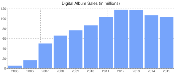 Digital Album Sales (in millions)