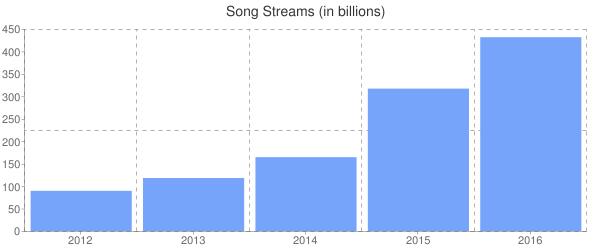 Song Streams (in billions)