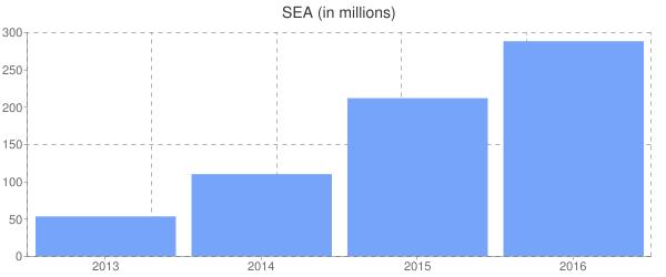 SEA (in millions)
