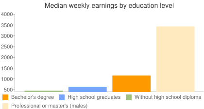 Median weekly earnings by education level